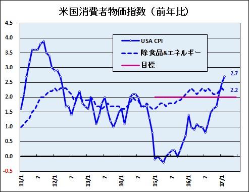 者 物価 指数 米国 消費