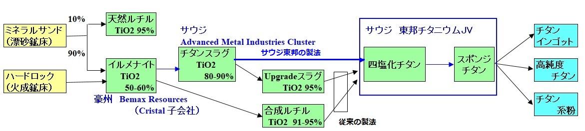 EU、酸化チタンメーカー Toronox による同業のサウジのCristal