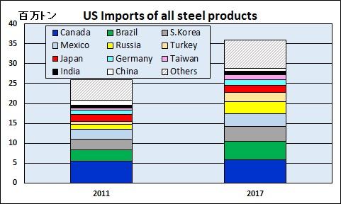 米国の輸入鉄鋼・アルミへの追加...