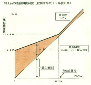 差額関税制度