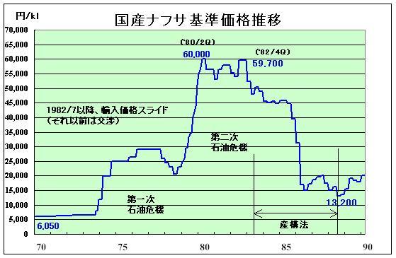 国産 ナフサ 価格