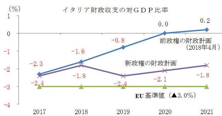 安定・成長協定 - Stability and Growth Pact - JapaneseClass.jp