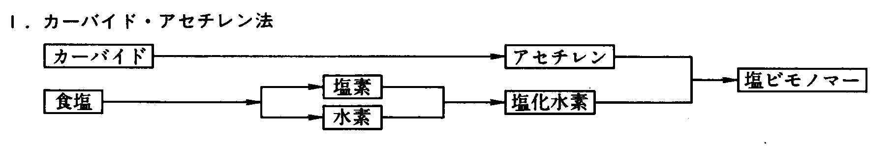モノマー 京葉